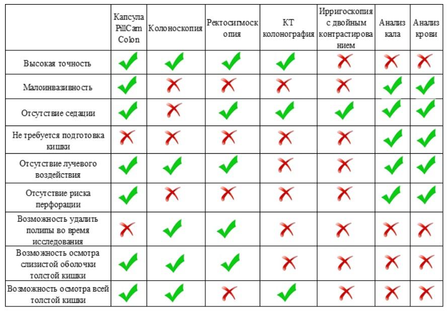 сравнение капсульной колоноскопии